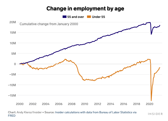 Age changes in Employment